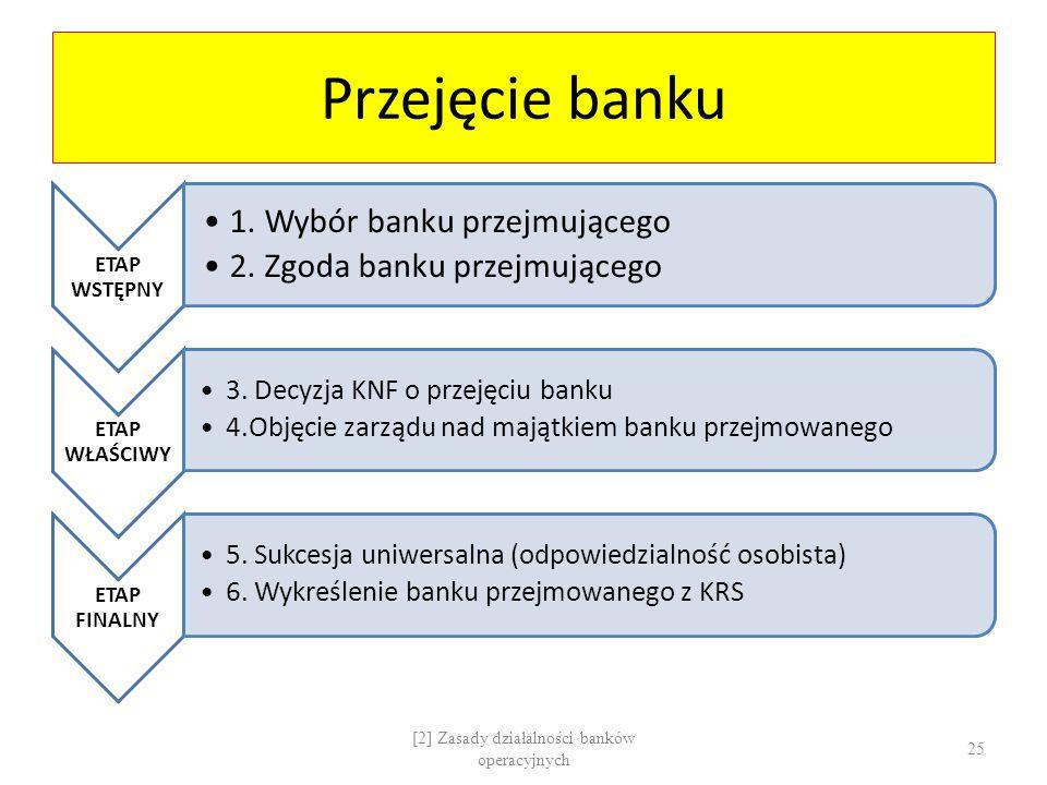 [2] Zasady działalności banków operacyjnych